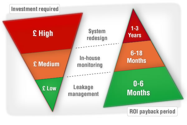Leakage management delivers the best ROI
