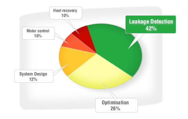 Leakage detection offers the greatest energy cost savings